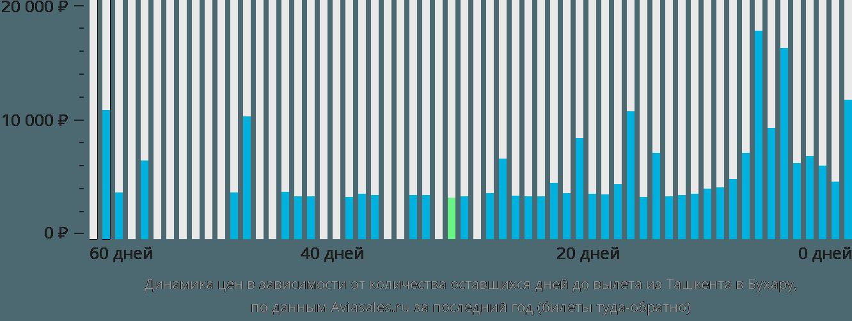 Динамика цен в зависимости от количества оставшихся дней до вылета из Ташкента в Бухару
