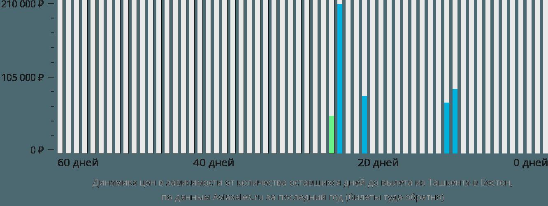 Динамика цен в зависимости от количества оставшихся дней до вылета из Ташкента в Бостон