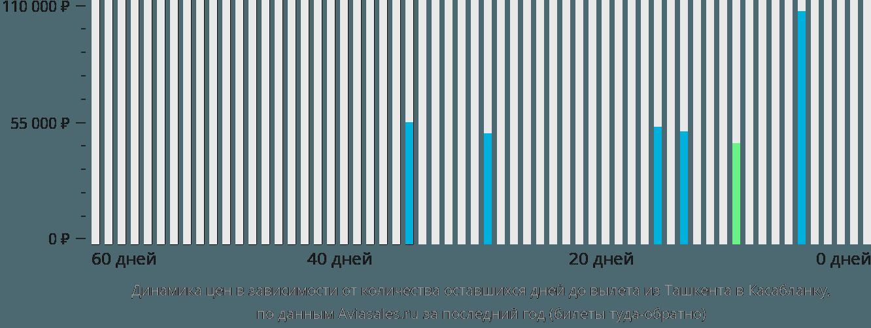 Динамика цен в зависимости от количества оставшихся дней до вылета из Ташкента в Касабланку