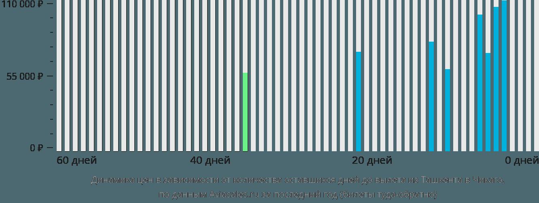 Динамика цен в зависимости от количества оставшихся дней до вылета из Ташкента в Чикаго