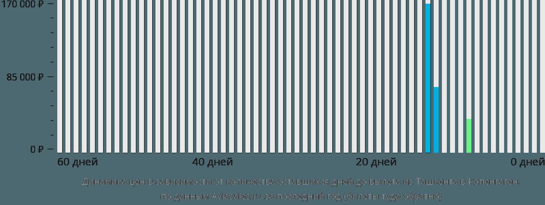 Динамика цен в зависимости от количества оставшихся дней до вылета из Ташкента в Копенгаген
