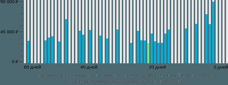 Динамика цен в зависимости от количества оставшихся дней до вылета из Ташкента в Чехию