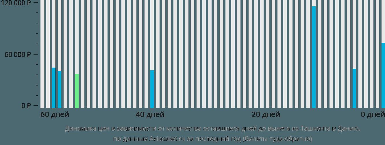 Динамика цен в зависимости от количества оставшихся дней до вылета из Ташкента в Данию