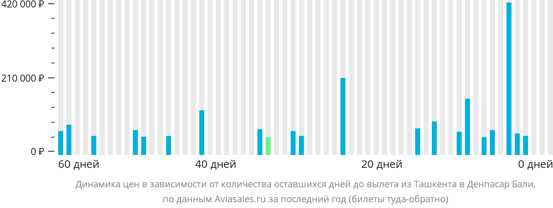 Динамика цен в зависимости от количества оставшихся дней до вылета из Ташкента в Денпасар Бали