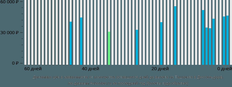 Динамика цен в зависимости от количества оставшихся дней до вылета из Ташкента в Дюссельдорф