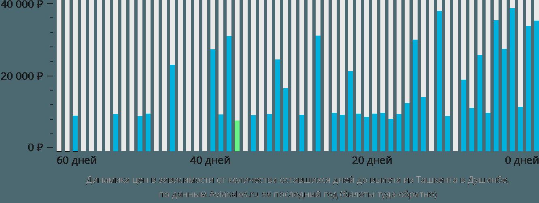 Динамика цен в зависимости от количества оставшихся дней до вылета из Ташкента в Душанбе