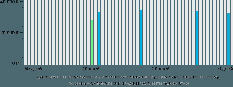 Динамика цен в зависимости от количества оставшихся дней до вылета из Ташкента в Белгород