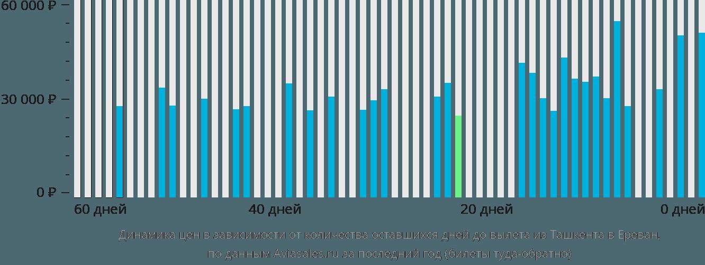 Динамика цен в зависимости от количества оставшихся дней до вылета из Ташкента в Ереван