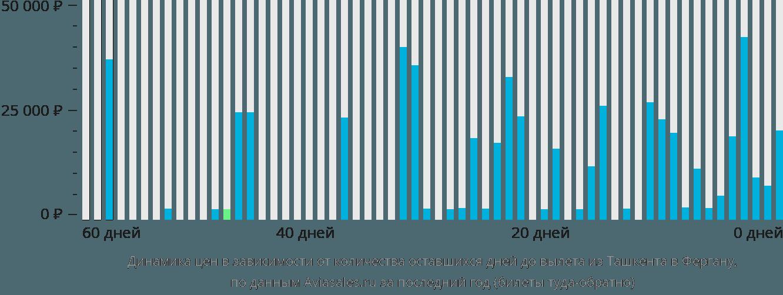 Динамика цен в зависимости от количества оставшихся дней до вылета из Ташкента в Фергану