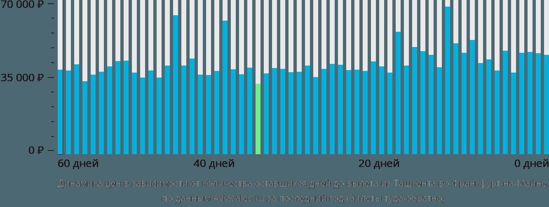 Динамика цен в зависимости от количества оставшихся дней до вылета из Ташкента во Франкфурт-на-Майне