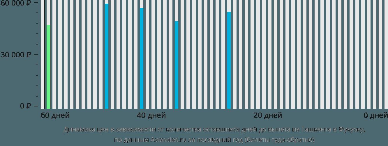 Динамика цен в зависимости от количества оставшихся дней до вылета из Ташкента в Фукуоку