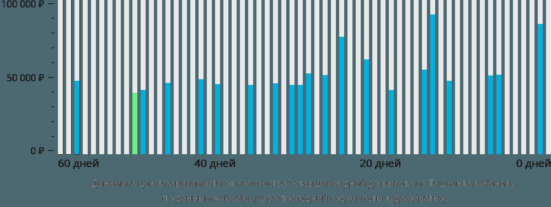 Динамика цен в зависимости от количества оставшихся дней до вылета из Ташкента в Женеву