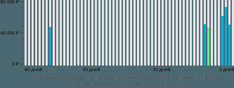 Динамика цен в зависимости от количества оставшихся дней до вылета из Ташкента в Ганновер