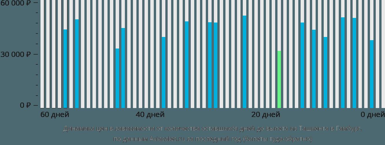 Динамика цен в зависимости от количества оставшихся дней до вылета из Ташкента в Гамбург