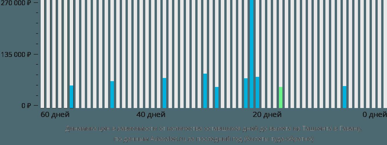 Динамика цен в зависимости от количества оставшихся дней до вылета из Ташкента в Гавану