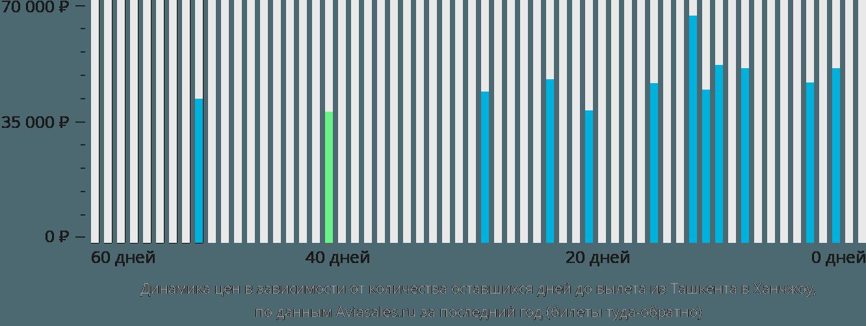 Динамика цен в зависимости от количества оставшихся дней до вылета из Ташкента в Ханчжоу