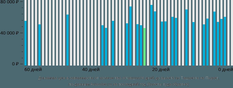 Динамика цен в зависимости от количества оставшихся дней до вылета из Ташкента на Пхукет