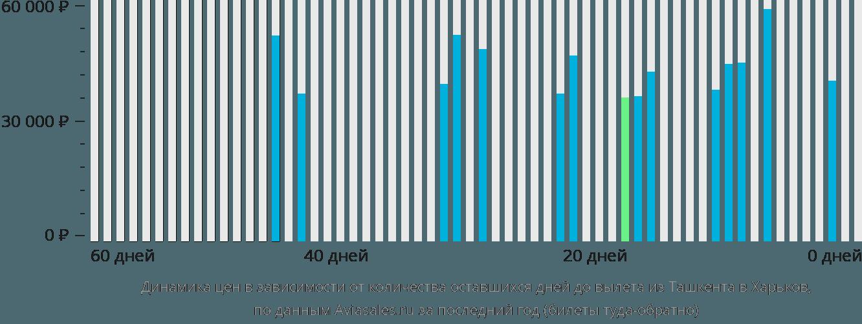 Динамика цен в зависимости от количества оставшихся дней до вылета из Ташкента в Харьков