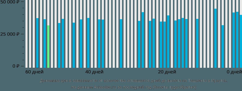 Динамика цен в зависимости от количества оставшихся дней до вылета из Ташкента в Иркутск