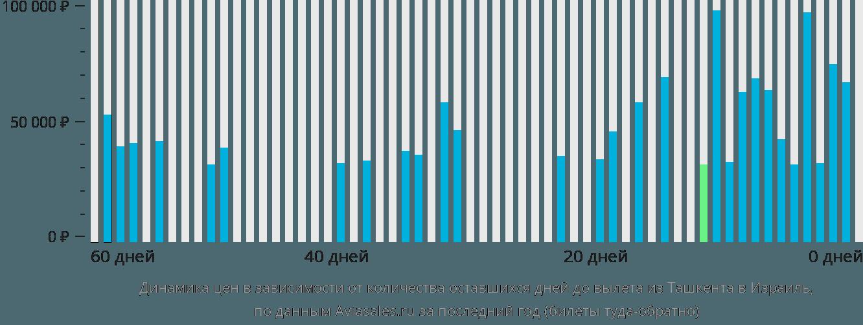 Динамика цен в зависимости от количества оставшихся дней до вылета из Ташкента в Израиль