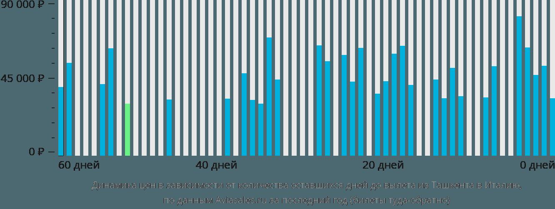 Динамика цен в зависимости от количества оставшихся дней до вылета из Ташкента в Италию