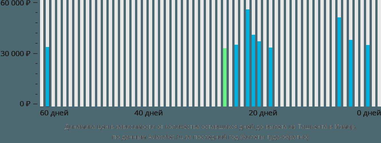 Динамика цен в зависимости от количества оставшихся дней до вылета из Ташкента в Измир
