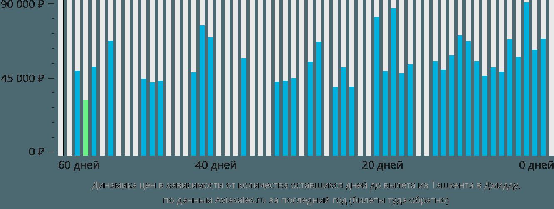 Динамика цен в зависимости от количества оставшихся дней до вылета из Ташкента в Джидду