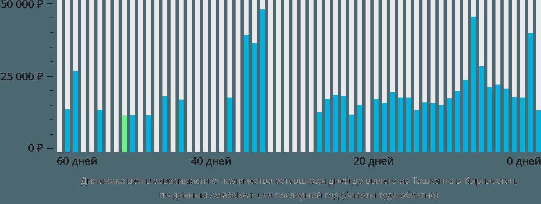 Динамика цен в зависимости от количества оставшихся дней до вылета из Ташкента в Кыргызстан