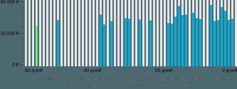 Динамика цен в зависимости от количества оставшихся дней до вылета из Ташкента в Красноярск