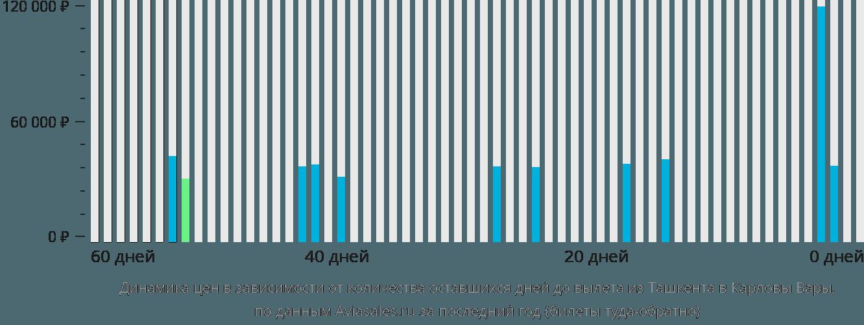Динамика цен в зависимости от количества оставшихся дней до вылета из Ташкента в Карловы Вары