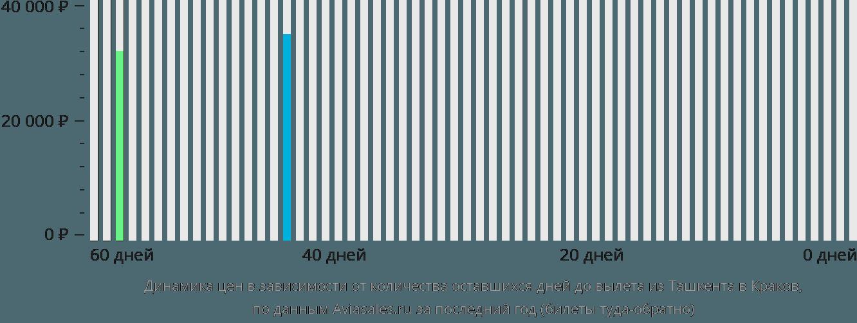 Динамика цен в зависимости от количества оставшихся дней до вылета из Ташкента в Краков