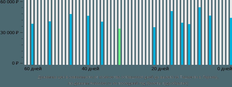 Динамика цен в зависимости от количества оставшихся дней до вылета из Ташкента в Ларнаку