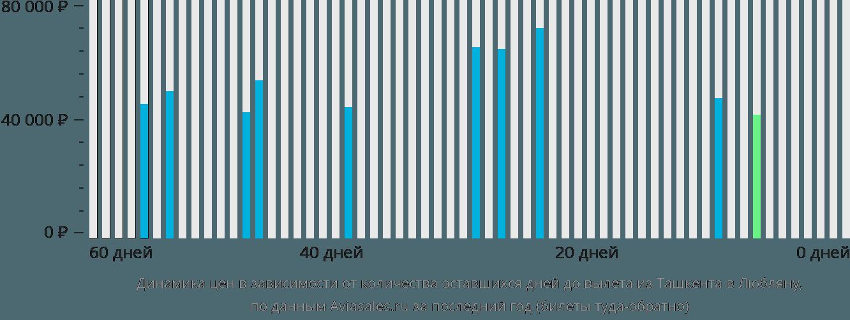 Динамика цен в зависимости от количества оставшихся дней до вылета из Ташкента в Любляну