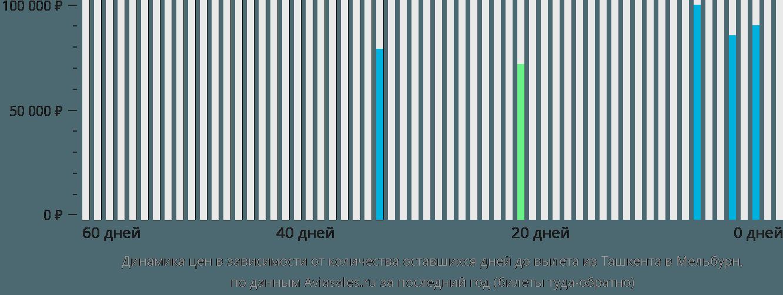 Динамика цен в зависимости от количества оставшихся дней до вылета из Ташкента в Мельбурн