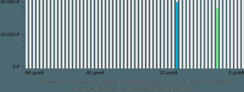 Динамика цен в зависимости от количества оставшихся дней до вылета из Ташкента в Мурманск