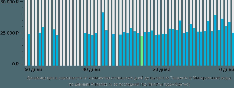 Динамика цен в зависимости от количества оставшихся дней до вылета из Ташкента в Минеральные воды