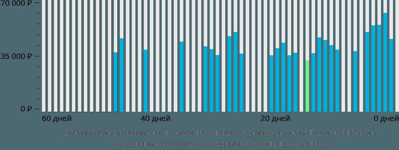 Динамика цен в зависимости от количества оставшихся дней до вылета из Ташкента в Мюнхен