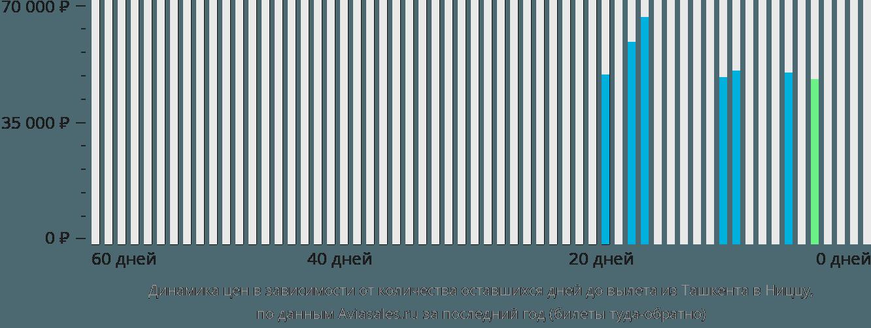 Динамика цен в зависимости от количества оставшихся дней до вылета из Ташкента в Ниццу