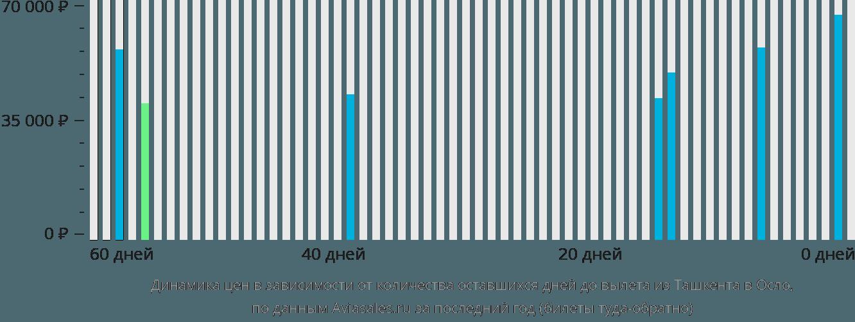 Динамика цен в зависимости от количества оставшихся дней до вылета из Ташкента в Осло