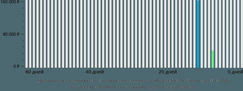 Динамика цен в зависимости от количества оставшихся дней до вылета из Ташкента в Питтсбург