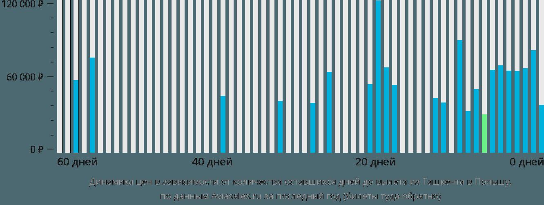 Динамика цен в зависимости от количества оставшихся дней до вылета из Ташкента в Польшу