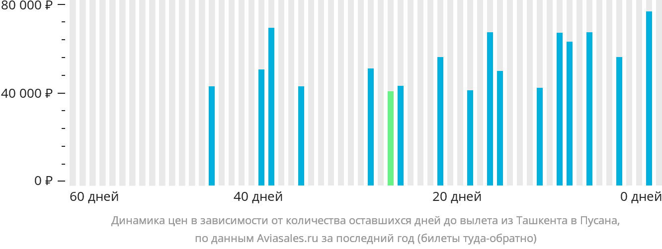 Динамика цен в зависимости от количества оставшихся дней до вылета из Ташкента в Пусана