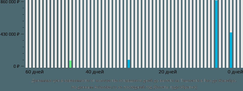 Динамика цен в зависимости от количества оставшихся дней до вылета из Ташкента в Рио-де-Жанейро