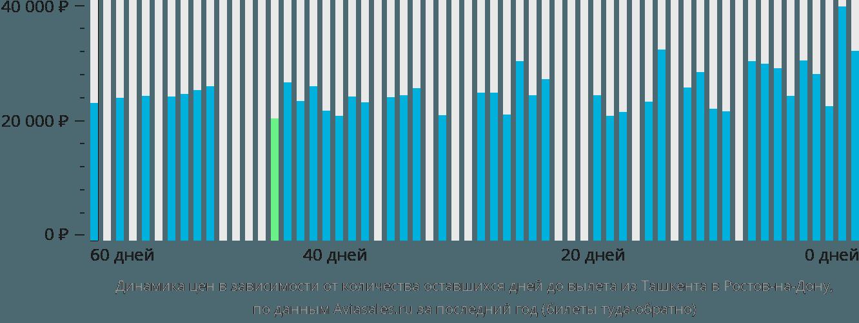 Динамика цен в зависимости от количества оставшихся дней до вылета из Ташкента в Ростов-на-Дону