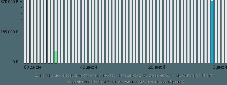 Динамика цен в зависимости от количества оставшихся дней до вылета из Ташкента в Сан-Паулу
