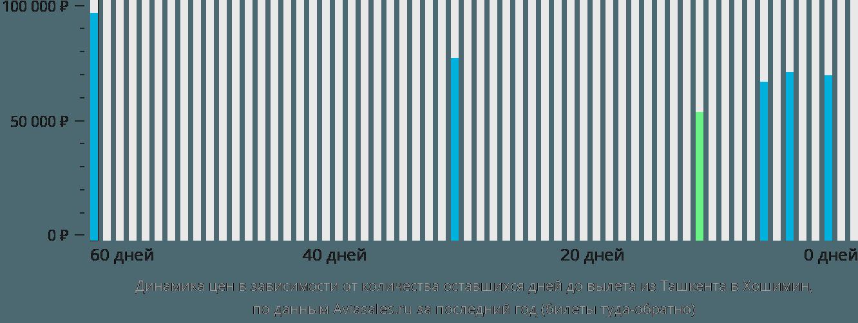 Динамика цен в зависимости от количества оставшихся дней до вылета из Ташкента в Хошимин
