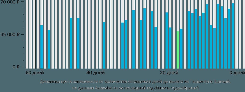 Динамика цен в зависимости от количества оставшихся дней до вылета из Ташкента в Шанхай