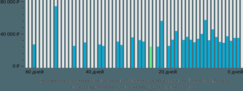 Динамика цен в зависимости от количества оставшихся дней до вылета из Ташкента в Шарджу