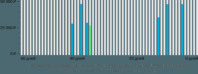 Динамика цен в зависимости от количества оставшихся дней до вылета из Ташкента в Ставрополь