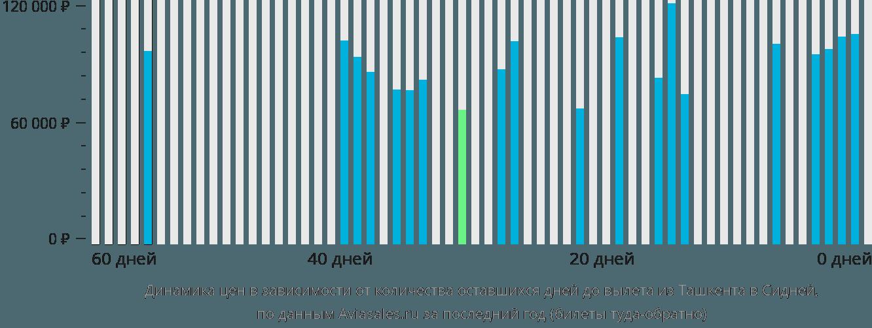 Динамика цен в зависимости от количества оставшихся дней до вылета из Ташкента в Сидней